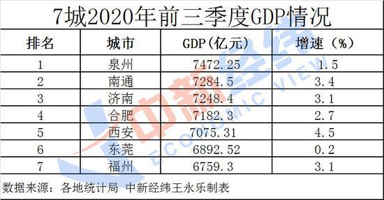 福州人均gdp_2020年福建各市GDP排名,福州、泉州双双破万亿,厦门暂居第三