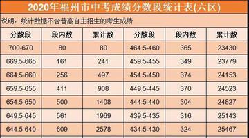 福州中考成绩分数段统计表公布