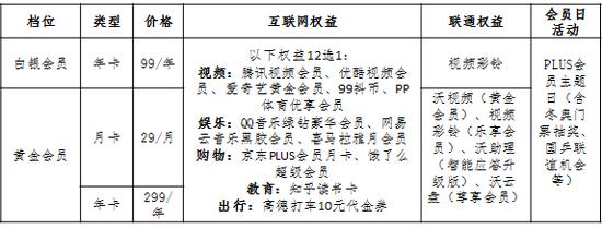 最低99元升级中国联通PLUS会员 四大优势打造专属会员服务