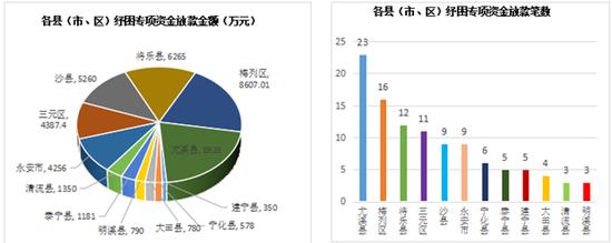 三明市发放纾困专项资金贷款4.27亿元