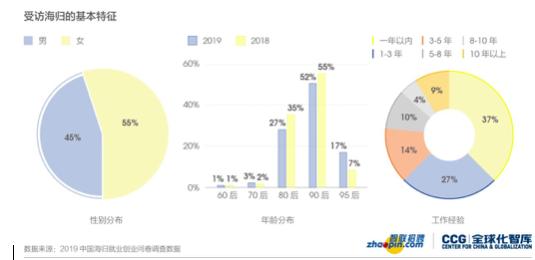 智联招聘发布2019中国海归就业创业调查报告