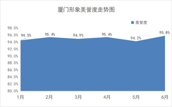 中国副省级城市形象传播影响力报告 厦门城市形象美誉度排名第一