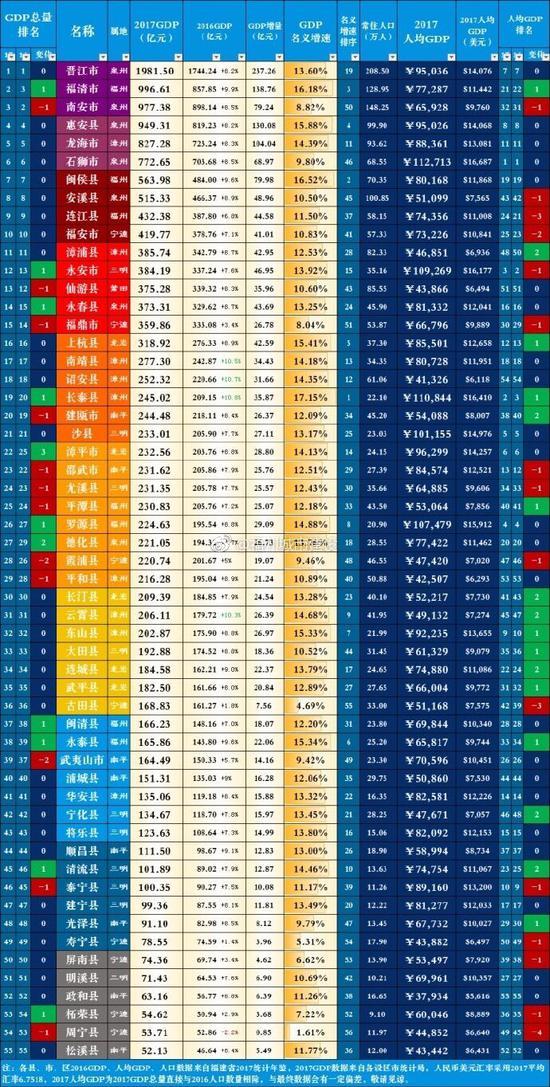 淄博各区县人均gdp_苏州各区县2018gdp排名_苏州各区GDP排名2018