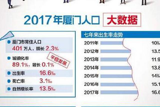 厦门常住人口_2017年厦门常住人口突破400万 出生人口进一步增长 附图表
