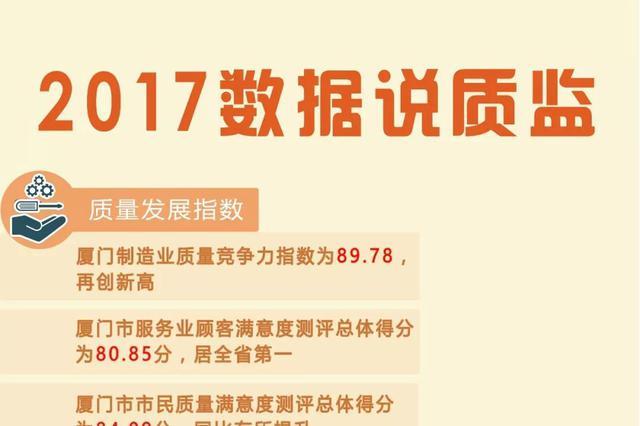 2017厦门质监大数据出炉 服务业顾客满意度全省第一