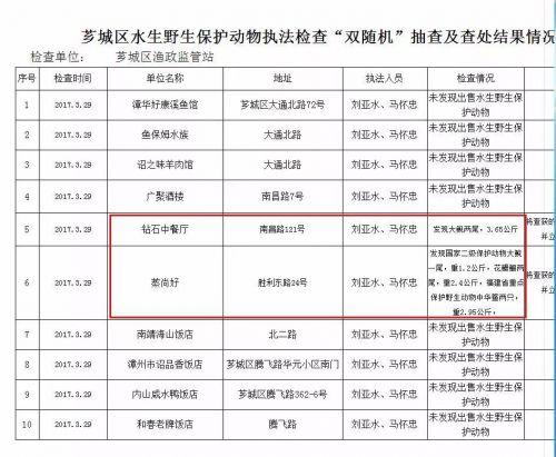 漳州:市区2家饭店卖野生保护动物被查