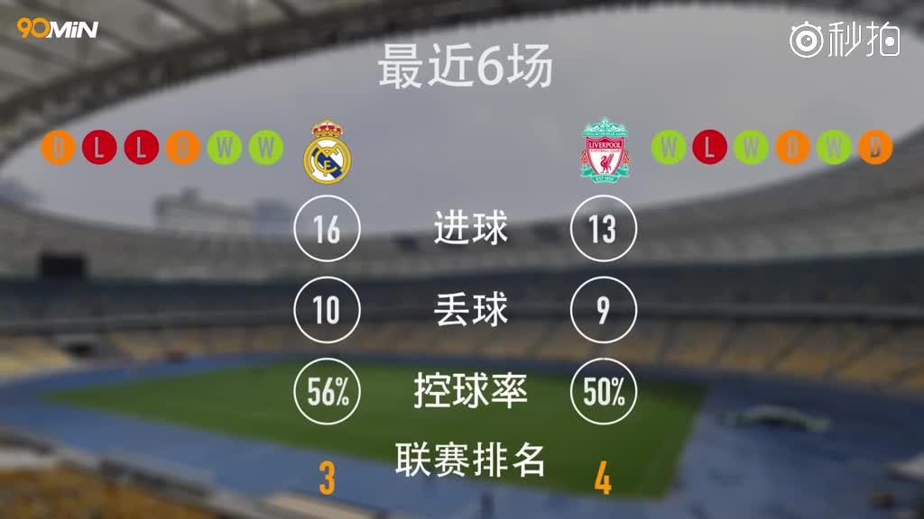 皇家马德里 vs利物浦