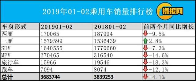 2019三厢车销量排行榜_2019年1-2月三厢轿车销量排行出炉附322款车型