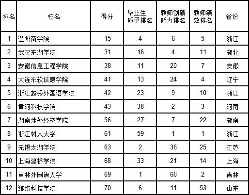 武书连2019中国民办大学排行榜发布