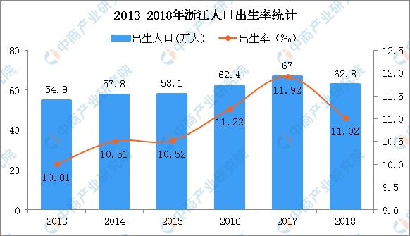 2019年浙江人口大数据分析:常住人口增量80万