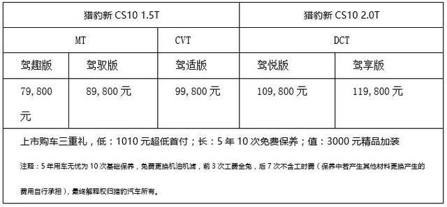 携37项升级 猎豹新CS10正式上市7.98万元起售