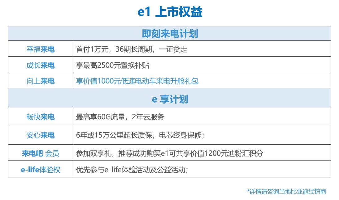 来电先享价5.99万起 比亚迪e系列纯电动e1低碳上市