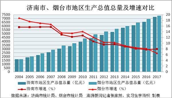 最新gdp_最新城市GDP排行 谁强势反弹,谁不及预期,谁异军突起