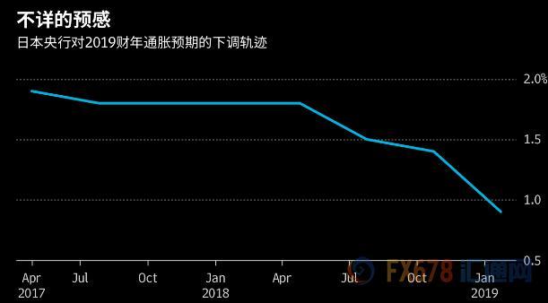 不祥的预感!日本央行预测公信力逐步瓦解!