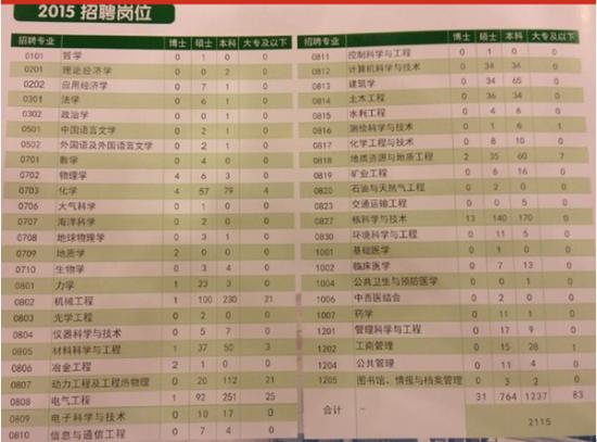 中国核工业集团公司2015招聘岗位