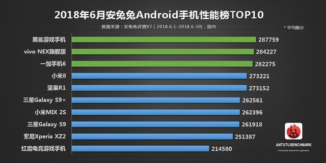 麒麟970不如骁龙845处理器?华为无手机入选安兔兔6月安卓性能榜