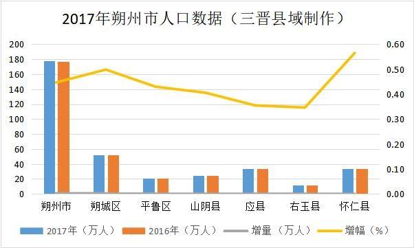 怀仁人口有多少_怀仁市第七次全国人口普查公报(图文)
