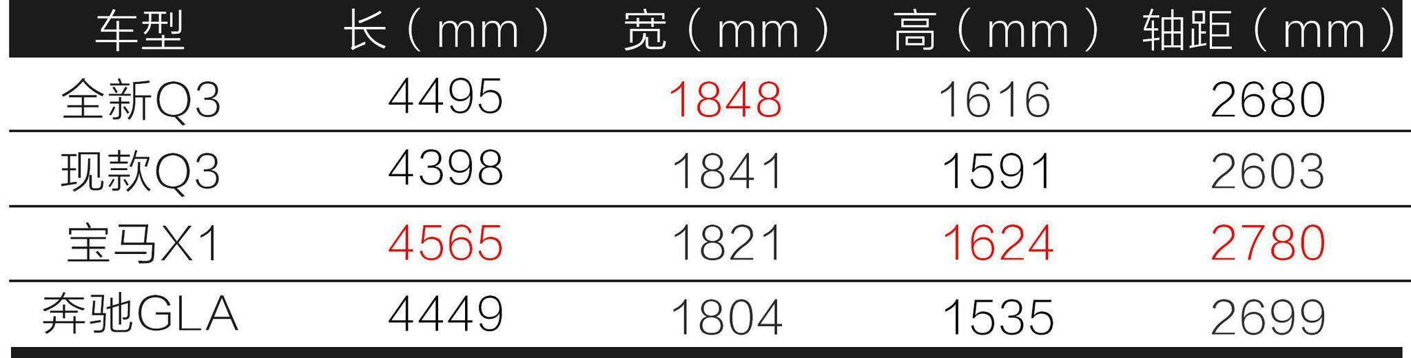 轴距加长80mm!全新奥迪Q3能否逆袭加长宝马X1?| 2019上海车展