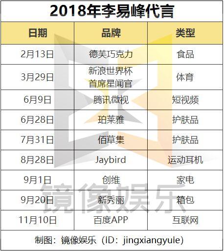 """李易峰加盟仅成立两月的博众星和:""""鲜肉危机""""下,加速转型"""