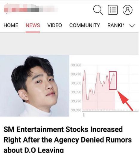 EXO对SM很重要?在否认成员都暻秀离开后,股价竟连续上涨了