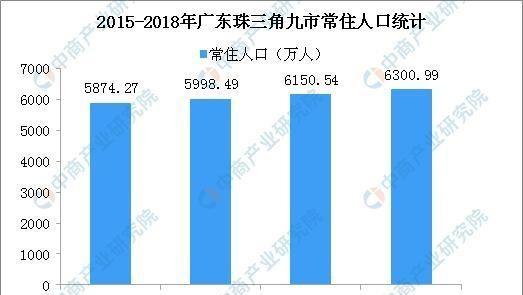 2018年广东人口大数据分析:常住人口增加177