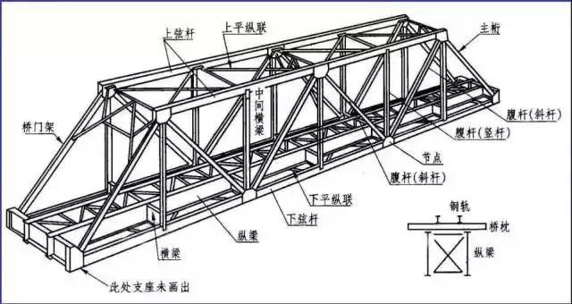 钢屋架结构图 屋架简图,屋架详图(包括节点图),杆件详图,连接板详图.