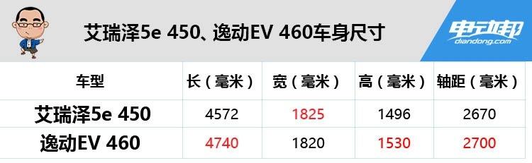 续航超400,价格都10多万,一个低价高配一个实力均衡,怎么选?
