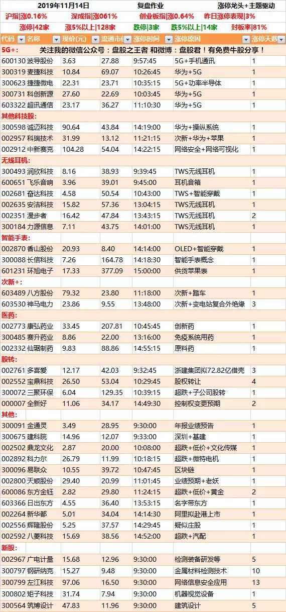 11月14日强势个股涨停板掘金