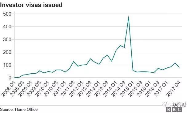 英国真的叫停200万镑投资移民签证?