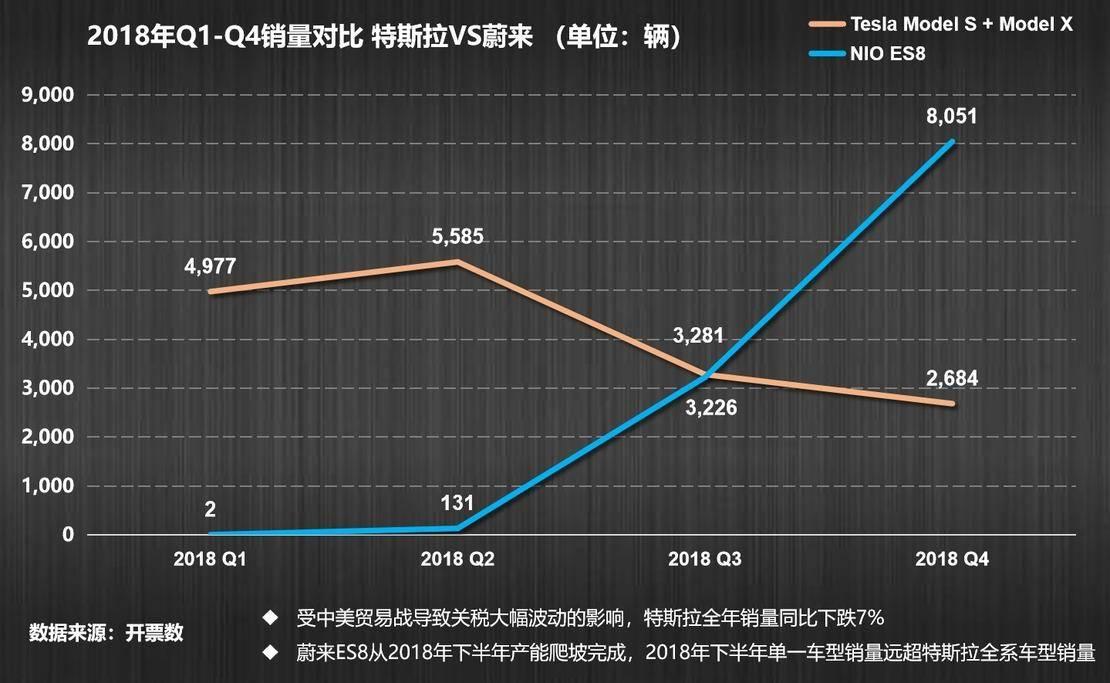 交付 11,348 辆ES8/经营性亏损 96 亿 蔚来发布四季度及年度财报