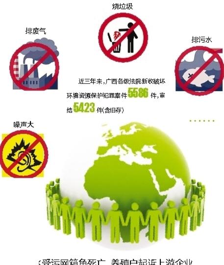 @南宁人,知否?噪声大乱排污烧垃圾或涉嫌违法