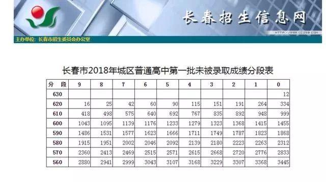 长春市2018年城区普通高中第一批次征集计划发布