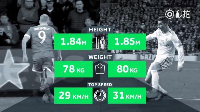 视频-欧足联官方数据对比:C罗vs莱万