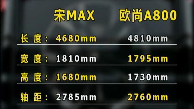 视频:欧尚A800配置更高 是买欧尚A800还是比亚迪宋MAX? 宋MAX 欧...