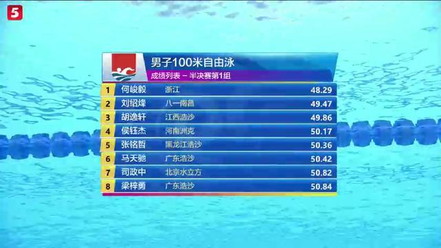 好消息~游泳锦标赛上,何俊毅在100米自由泳48″29中接近了宁泽涛