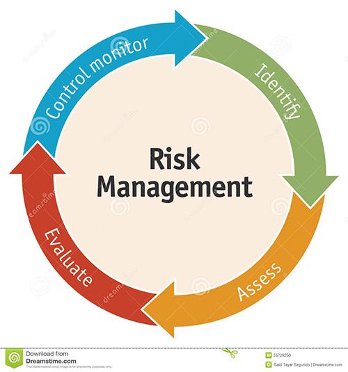 企业的管理风险