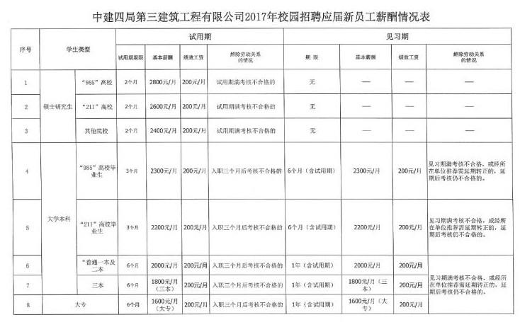 中建四局三公司2017年校招新员工薪酬表