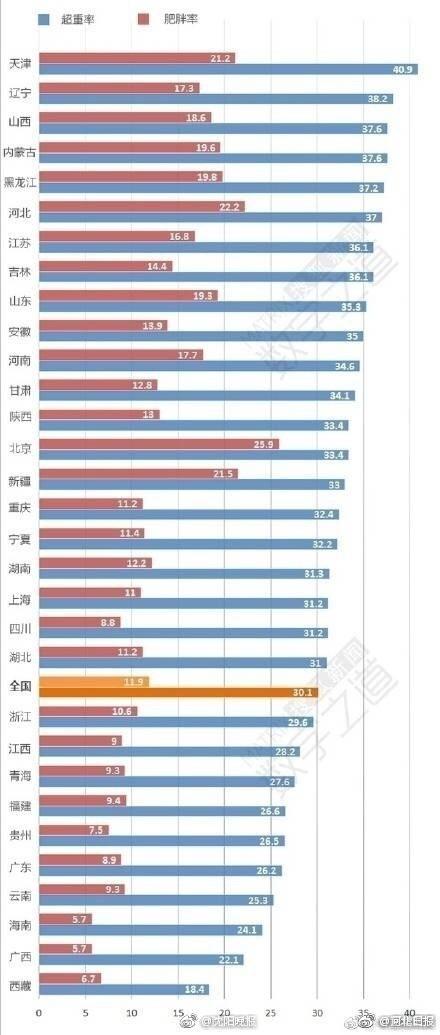我国肥胖人口的比例_中国超重及肥胖症人口已达5亿,80 的 病 是吃出来的