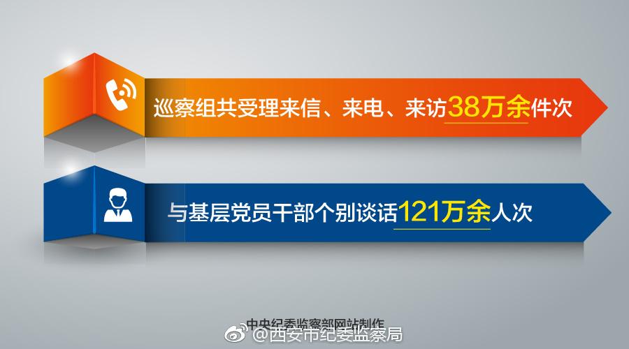 市县巡察取得初步成效 已巡察乡镇党委占全国57.9%