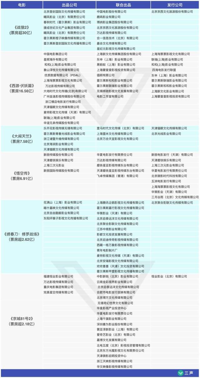 2017年截至目前主要华语卖座大片的出品、发行阵容图
