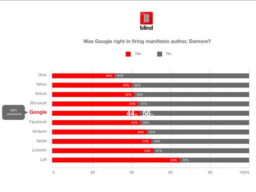 民意调查:56%的谷歌员工认为不应该解雇备忘录作者
