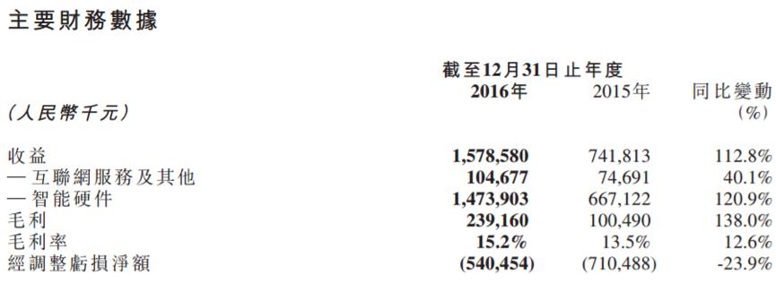 以上是美图在今年3月公布的其全年营收财报。
