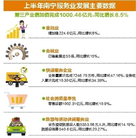 南宁市第三产业增加值超过1000亿元 快递业增速最猛