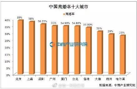 囧哥:2017离婚数据 出轨率最高职业是IT男和全职妈妈图片