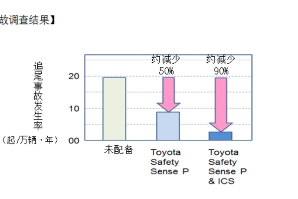 丰田公布安全辅助技术Toyota Safety <em>Sense</em>和ICS