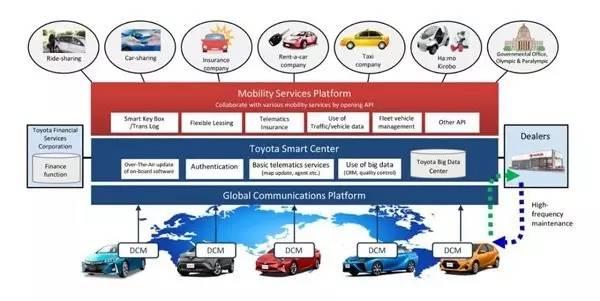 共享/AI/无人驾驶 老丰田在这些新领域的野心不小