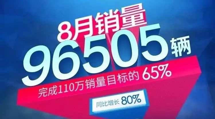 吉利汽车8月份销量96505辆,同比大涨80%