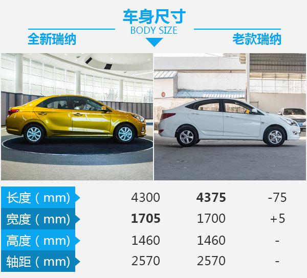 这还是熟悉的它吗? 北京现代瑞纳新老车型对比-图3