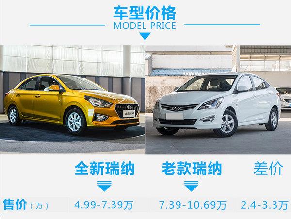 这还是熟悉的它吗? 北京现代瑞纳新老车型对比-图2
