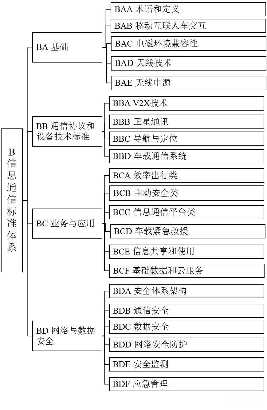 工信部:征求《国家车联网产业标准体系建设指南》意见